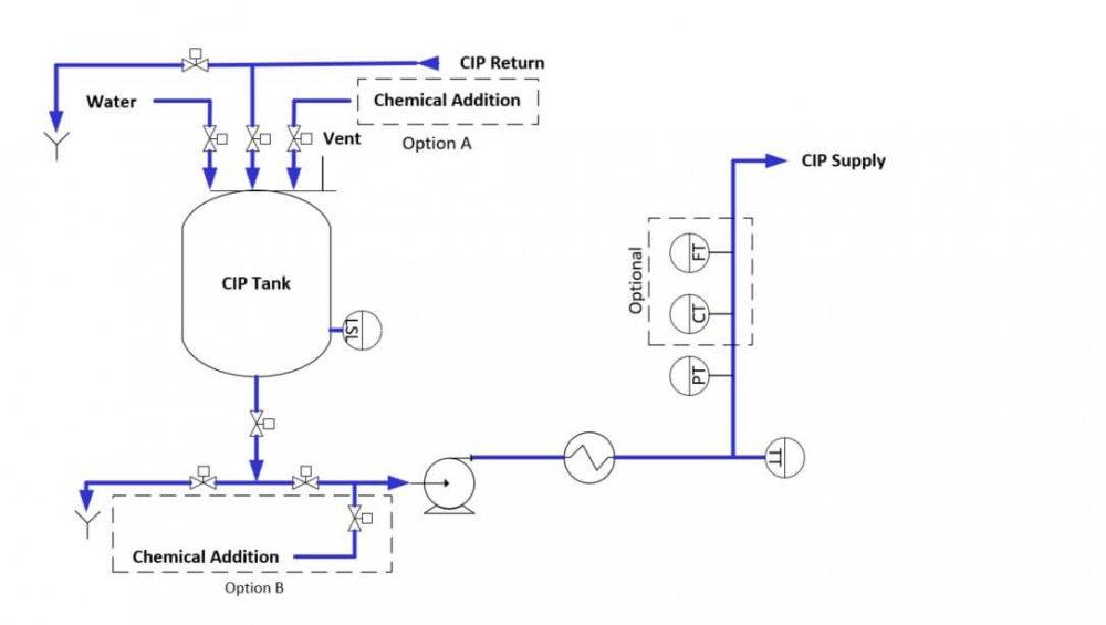 simple-tank-process